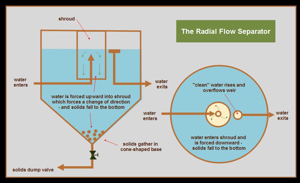 Radial+Flow+Seperator