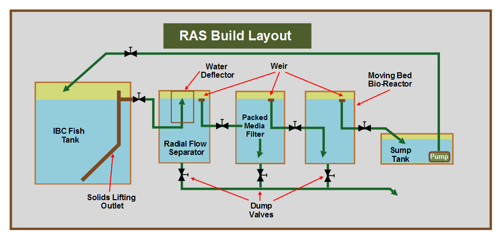 Part 1 – Introduction to the RAS Build   Gary Donaldson
