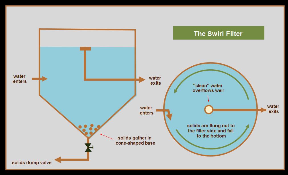 Understanding Filtration | Gary Donaldson